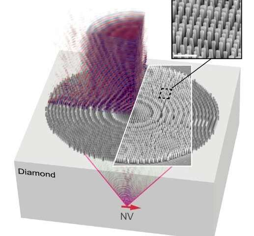 Penn engineers design nanostructured diamond metalens for compact quantum technologies