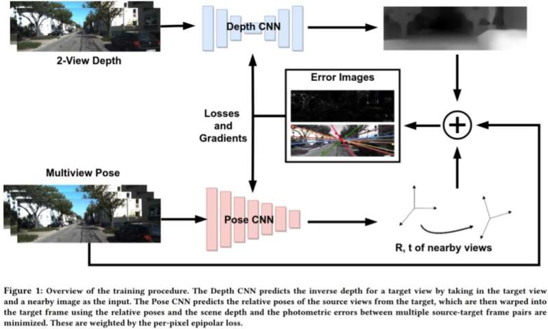 A 2-view network to predict depth and ego-motion from monocular sequences
