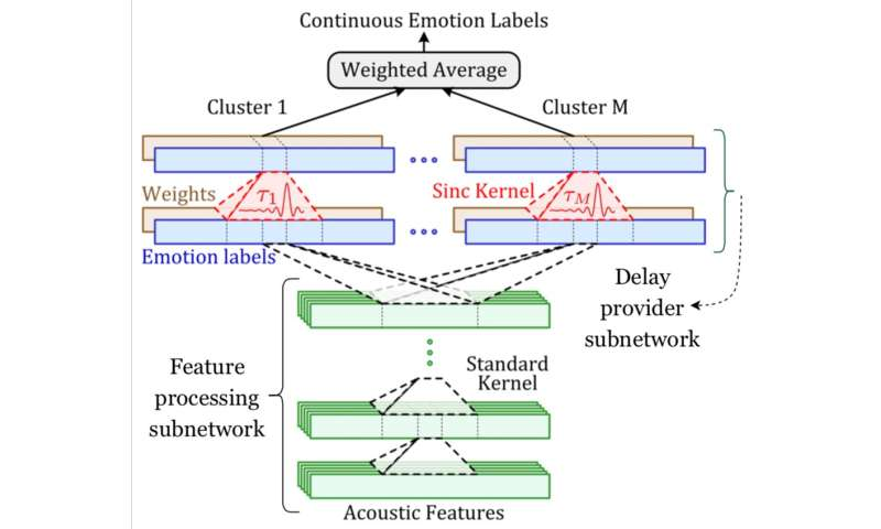 A convolutional network to align and predict emotion annotations