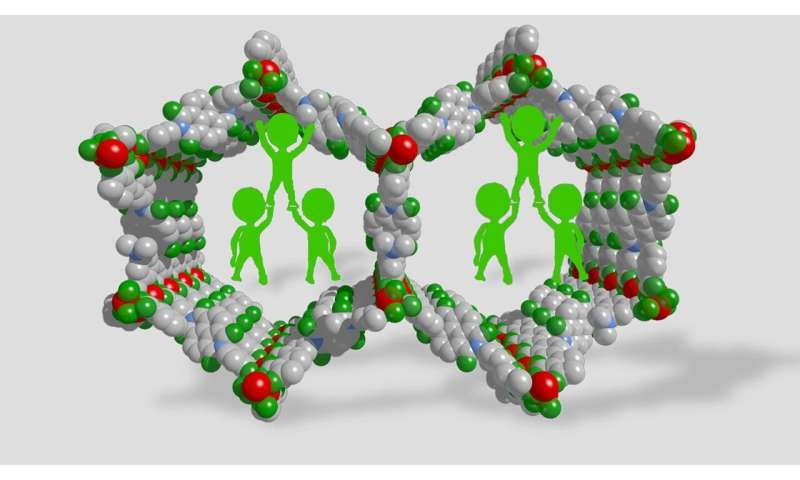 Adding a polymer stabilizes collapsing metal-organic frameworks