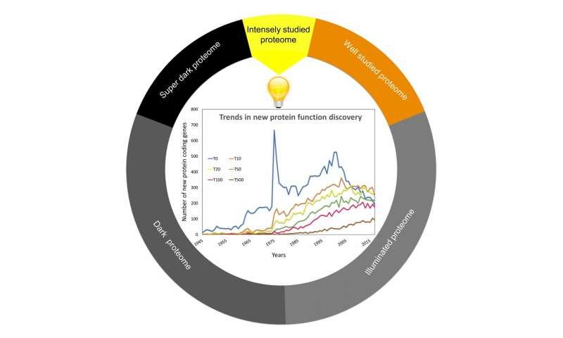A decline in gene discoveries