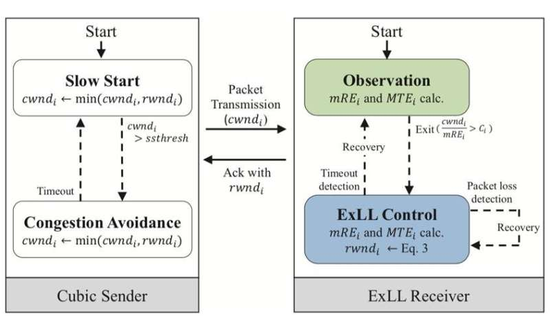 A new low-latency congestion control for cellular networks