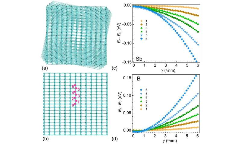 A new strategy of fabricating p-n junction in single crystalline Si nanowires, twisting