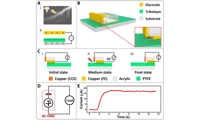 A next-generation triboelectric nanogenerator (TENG) to realize constant current from electrostatic breakdown