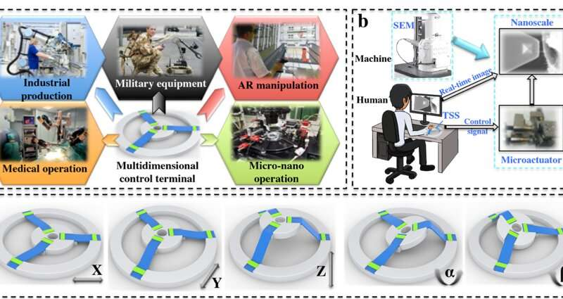 An ultra-stretchable triboelectric strip sensor (TSS) to control objects in 3D space