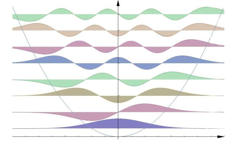 A quantum leap in particle simulation
