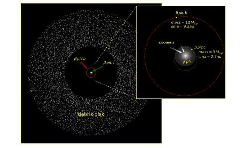 A second planet in the Beta-Pictoris system.