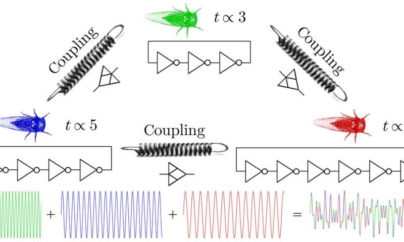 A simple, yet versatile, new design for chaotic oscillating circuitry inspired by prime numbers