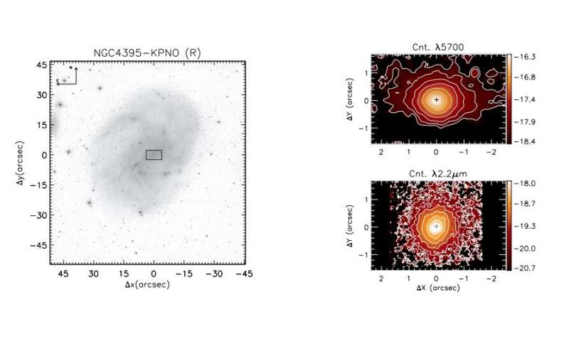 Astronomers take a closer look at a nearby dwarf active galactic nucleus