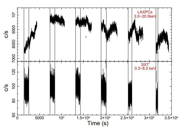 AstroSAT observations reveal quasi-periodic oscillations in the X-ray binary GX 5-1