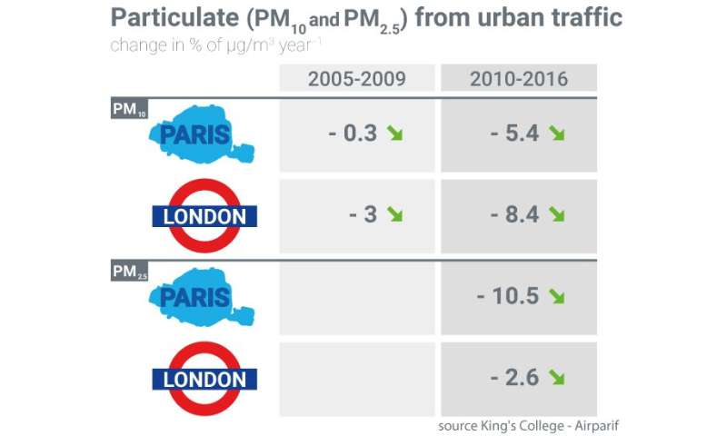 A tale of two cities: Is air pollution improving in Paris and London?