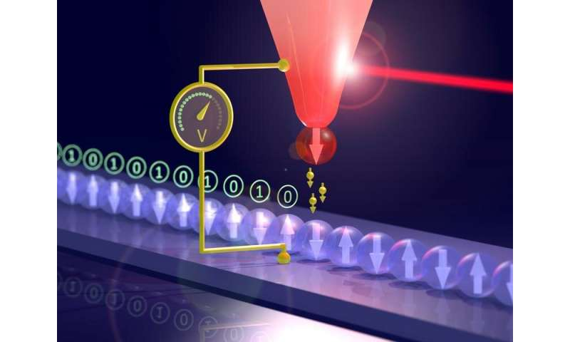 **A thermo-sensor for magnetic bits