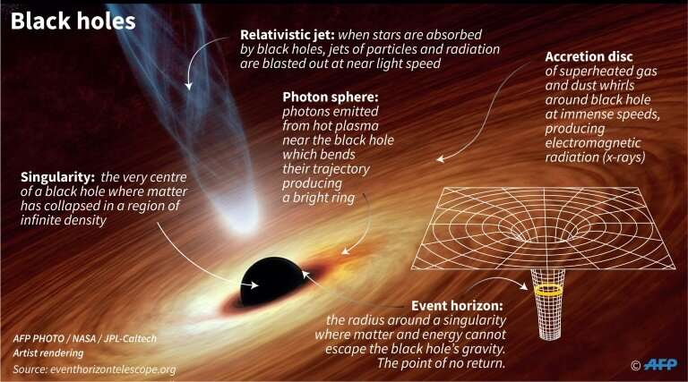 At its center, the mbad of a black hole is compressed into a single point of zero dimension. The distance between this call