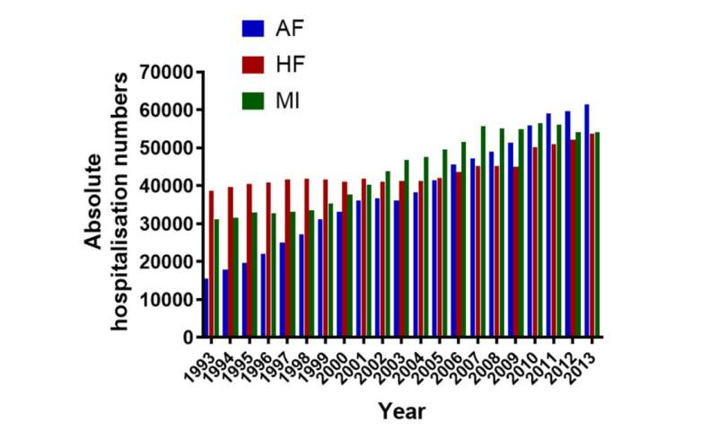 Atrial fibrillation is now the leading cause of cardiovascular hospitalisation