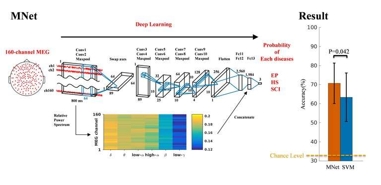 Automatic neurological disease diagnosis using deep learning - Analyzing brain waveforms using neuroimaging big data helps impro