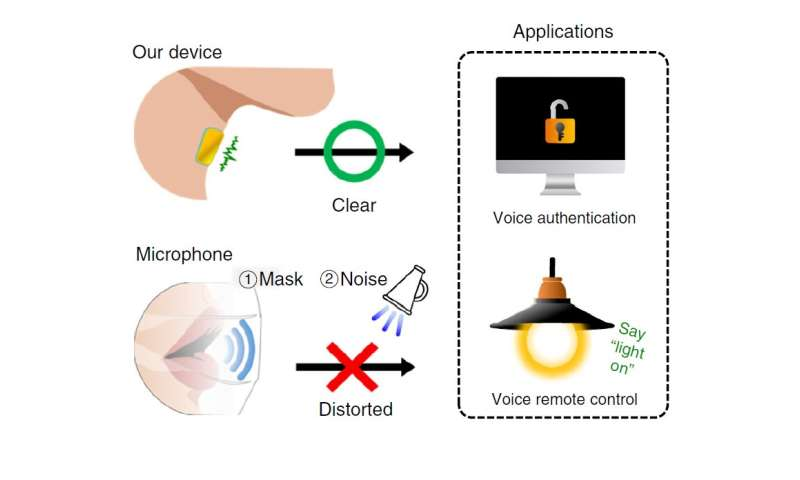 A wearable vibration sensor for accurate voice recognition