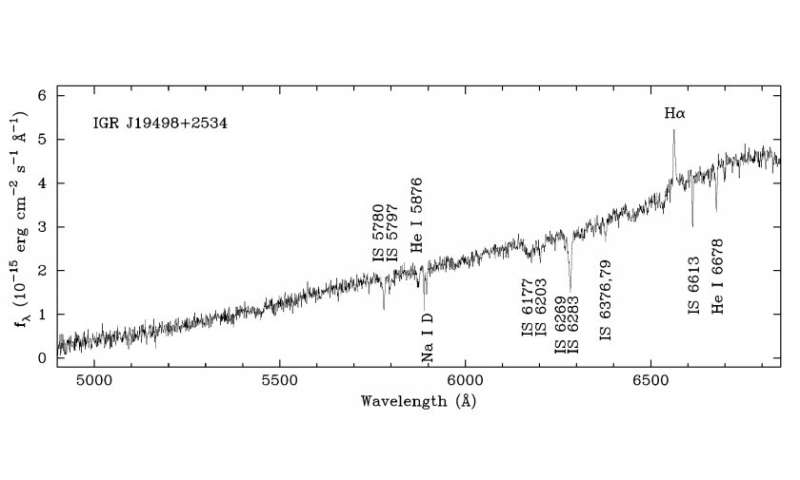 AX J1949.8+2534 is a supergiant fast X-ray transient, observations confirm