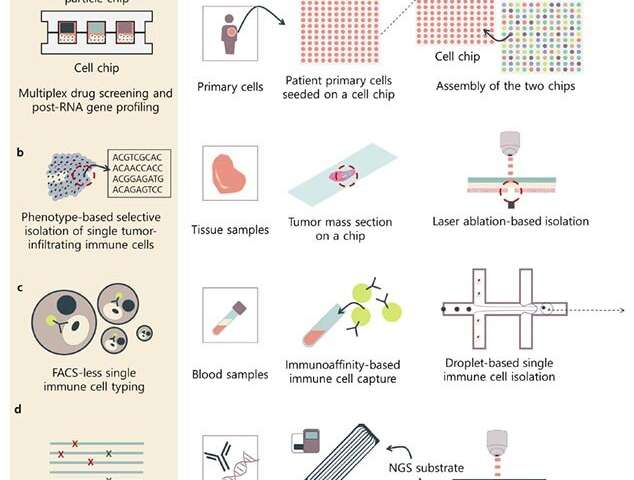 Biochip advances enable next-generation sequencing technologies