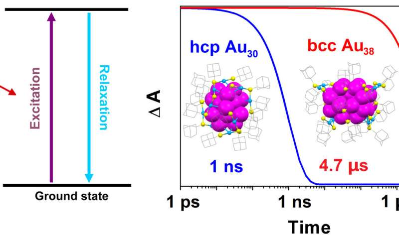 Carnegie Mellon chemists manipulate the quantum states of gold nanoclusters