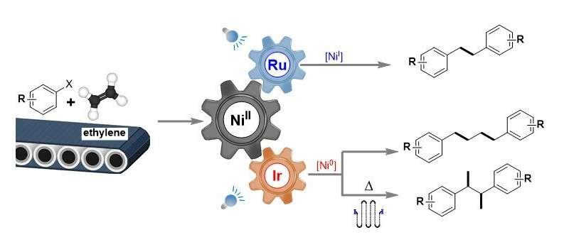 Catalytic transformation of ethylene