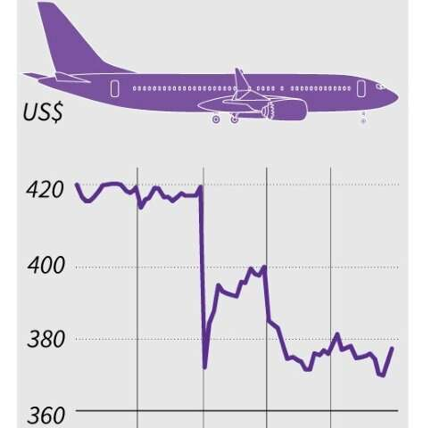 Chart showing changes to Boeing shares over five days following the Ethiopian Airlines crash