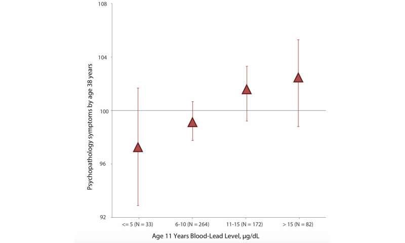 Childhood lead exposure linked to poor adult mental health