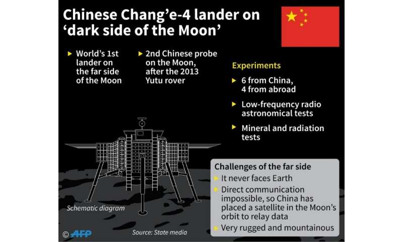 Chinese lander on the 'dark side of the Moon'