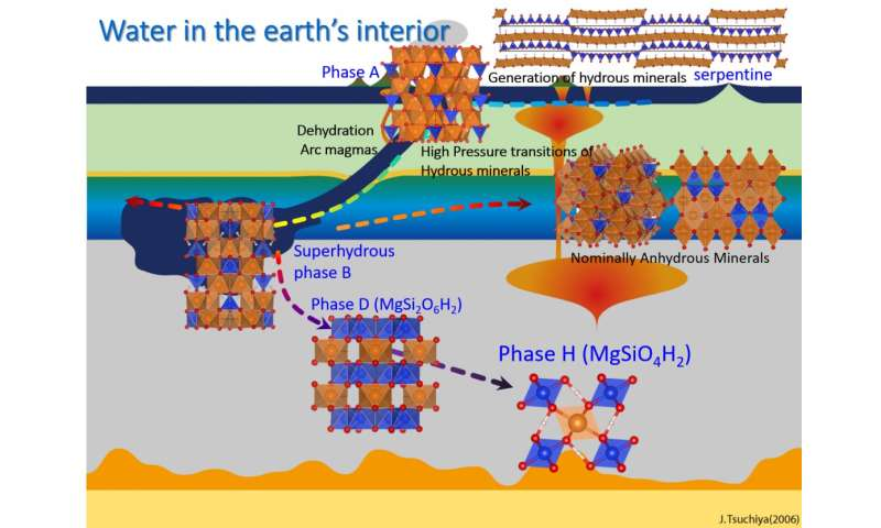 Circulation of water in deep Earth's interior