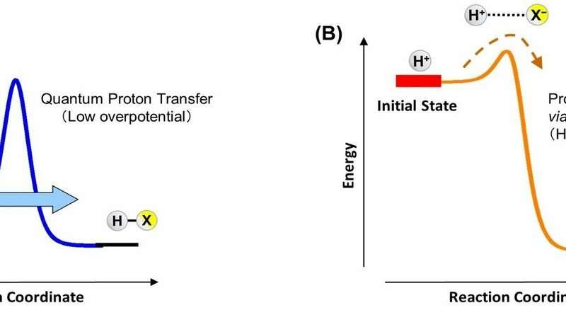 Current generation via quantum proton transfer