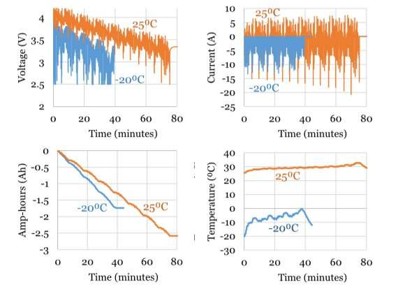 Data-driven modeling and estimation of lithium-ion battery properties