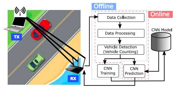 DeepWiTraffic: A Wi-Fi based traffic monitoring system using deep learning