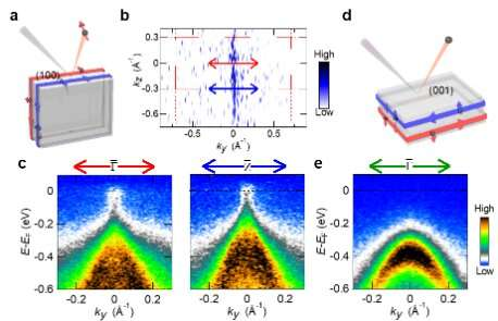 Demonstrating a weak topological insulator in bismuth iodide
