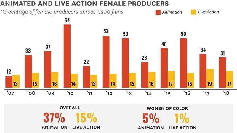 Despite positive trends, women remain underrepresented in animation
