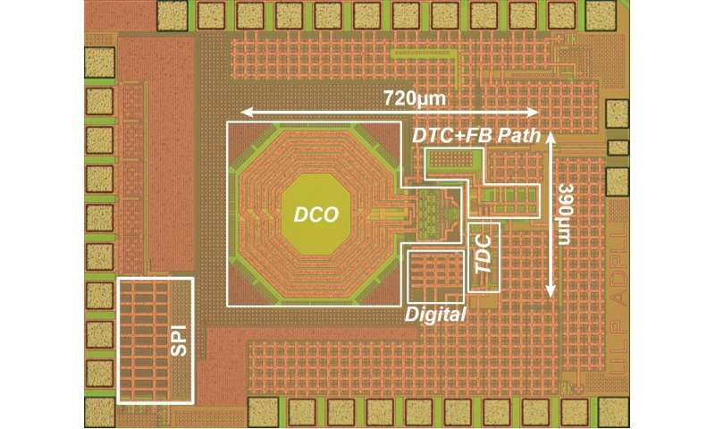 Digital PLL achieves a power consumption of 0.265 mW