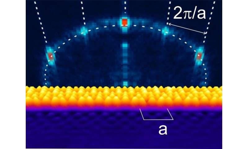 Discrete energy levels without confinement – a new quantum trick
