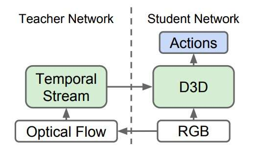 **Distilled 3D (D3D) networks for video action recognition