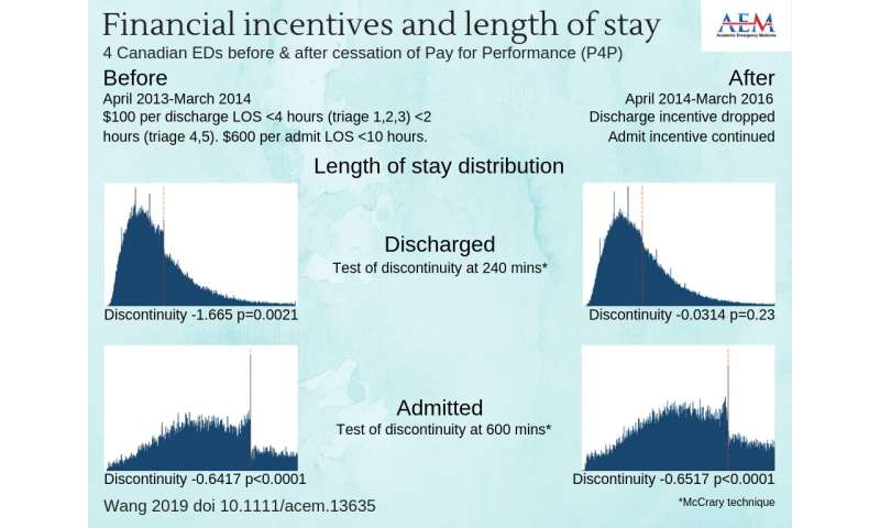Do financial incentives change length-of-stay performance in ED? Study results are mixed