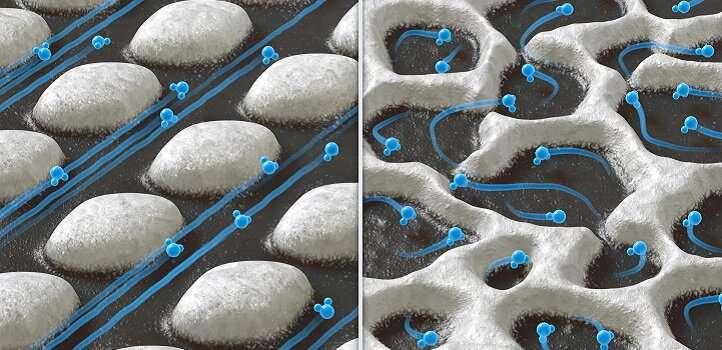 Driving water down nanohighways
