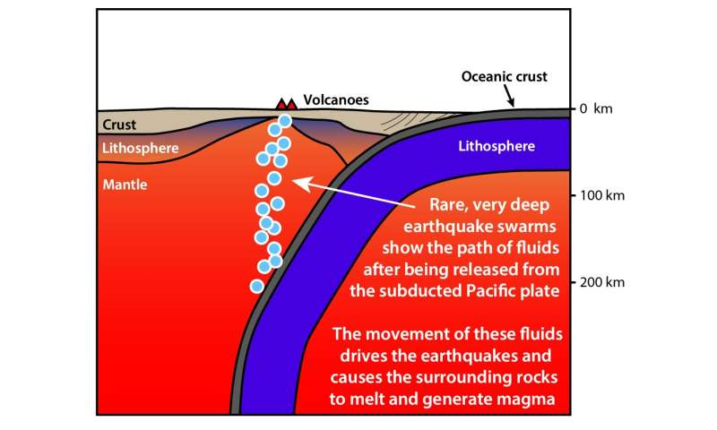 Earthquake swarms reveal missing part of the tectonic plate volcano puzzle
