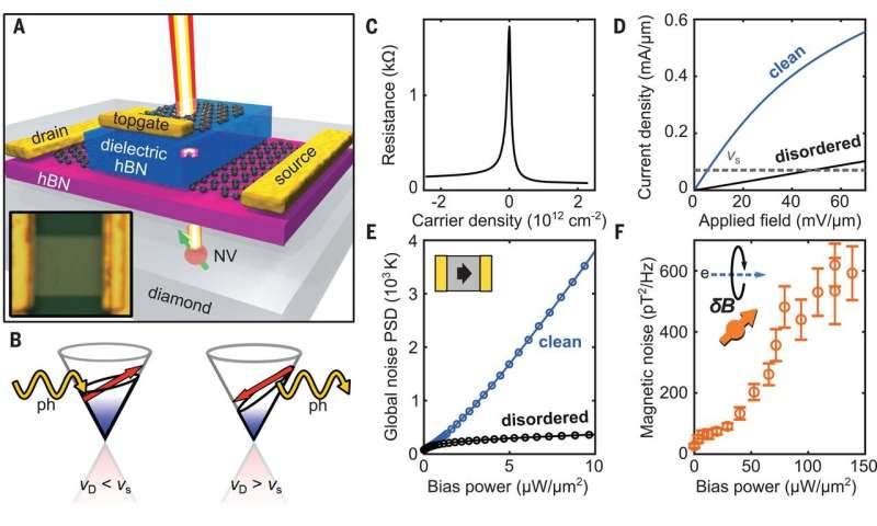 Electron-Phonon instability in graphene revealed by global and local noise probes