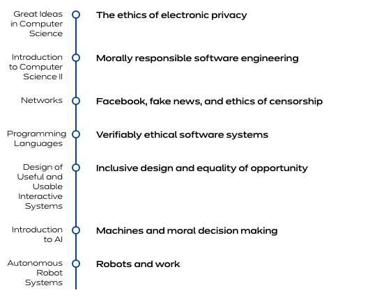 Embedding ethics in computer science curriculum