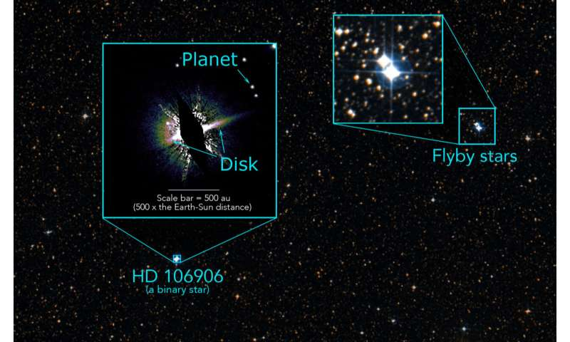 Exiled planet linked to stellar flyby 3 million years ago