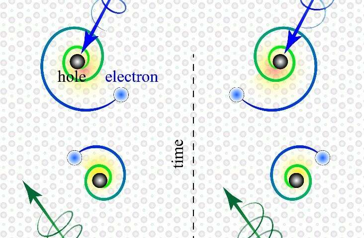 Exotic spiraling electrons discovered by physicists