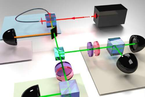 Experts move one step closer to demystifying the quantum world