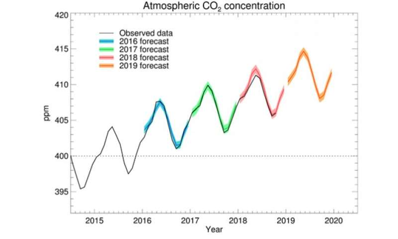Faster CO2 rise expected in 2019