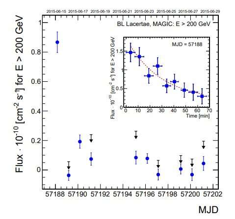 Fast, very high-energy gamma-ray flare detected from the blazar BL Lacertae