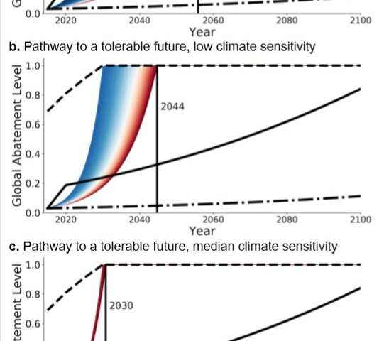 Few pathways to an acceptable climate future without immediate action, according to study
