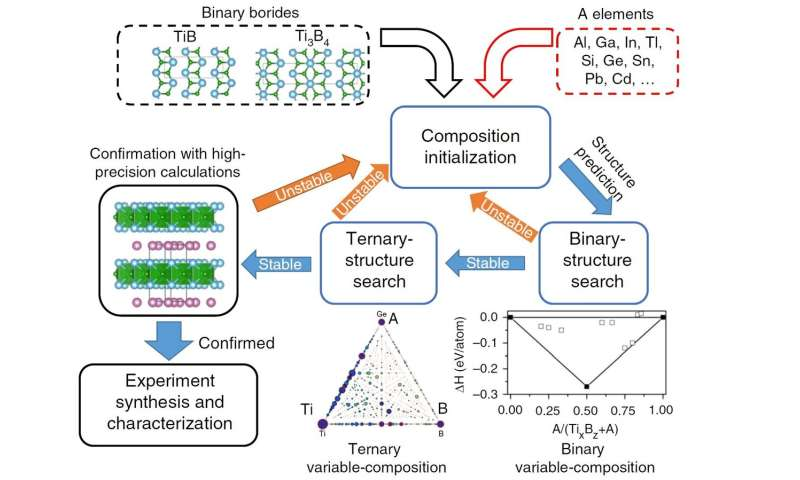 Finding a needle in a haystack: Discovery of Ti 2 InB 2 for synthesizing layered TiB