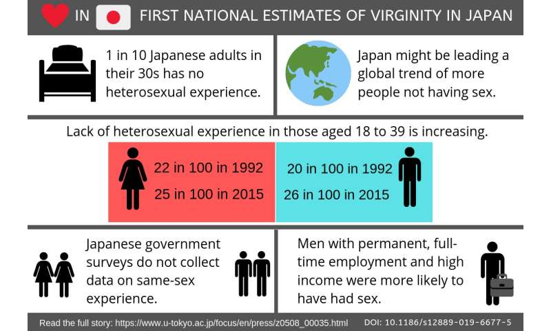 First National Estimates Of Virginity In Japan One In 10 -8500