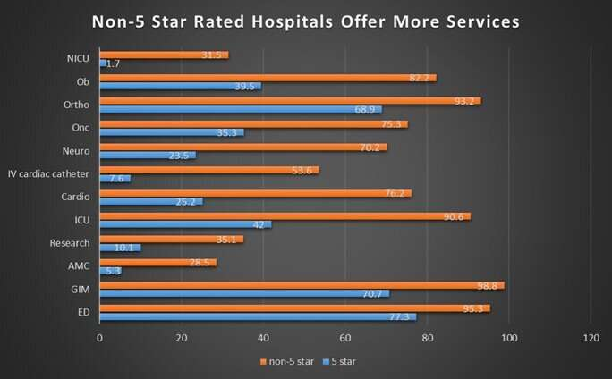 'Five star' hospitals often provide fewer services than other hospitals, new data suggests
